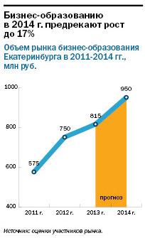 Рейтинг бизнес-школ Екатеринбурга 6