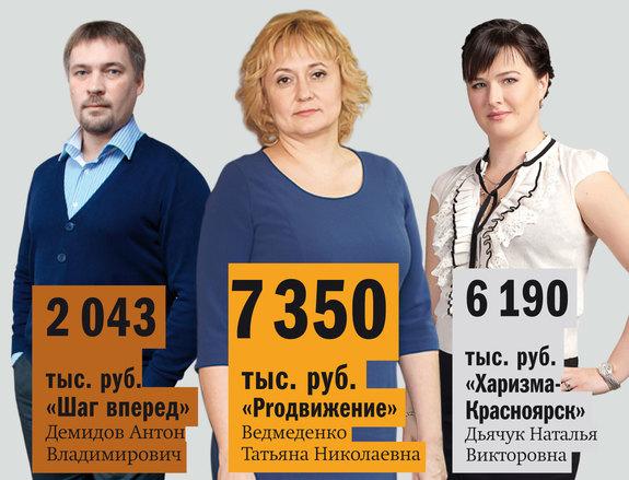 Рейтинг бизнес-школ Красноярска 2