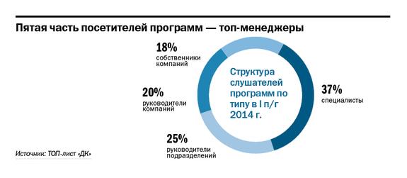 Где учатся бизнесмены Красноярска? Ведущие бизнес-школы – рейтинг DK.RU  1
