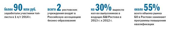 Рейтинг бизнес-школ Ростова-на-Дону 1