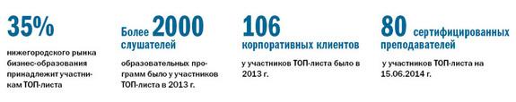 Рейтинг бизнес-школ Нижнего Новгорода 3