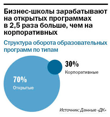 Рейтинг бизнес-школ Нижнего Новгорода 4