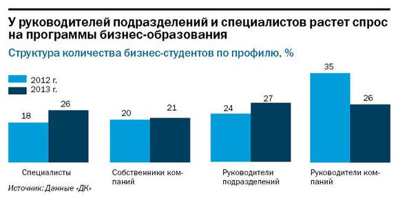 Рейтинг бизнес-школ Нижнего Новгорода 5