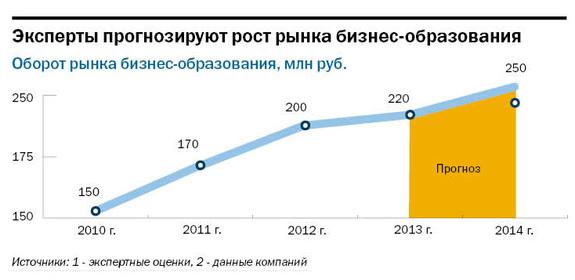 Рейтинг бизнес-школ Нижнего Новгорода 7