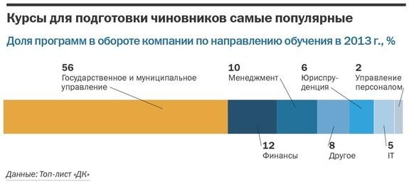 DK.RU составил рейтинг крупнейших бизнес-школ Челябинска 1