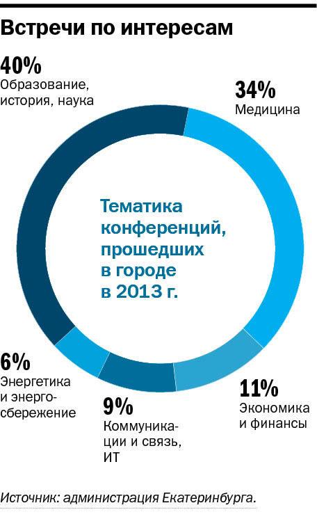 Екатеринбург страдает от дефицита вместительных конгресс-центров 2