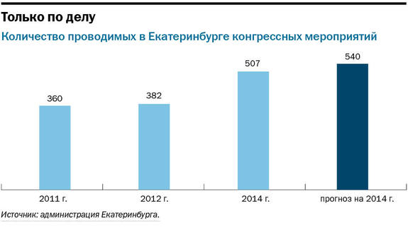 Екатеринбург страдает от дефицита вместительных конгресс-центров 1