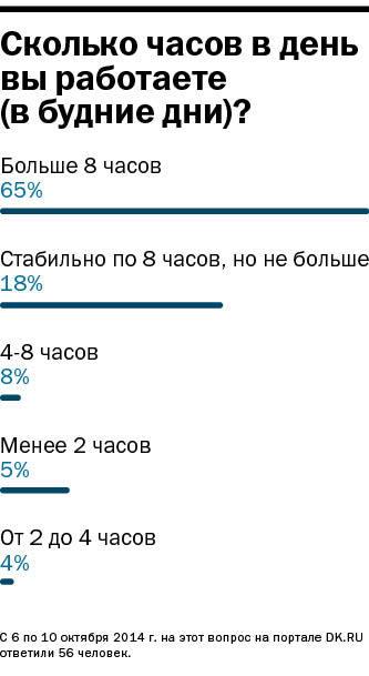 Уральские бизнесмены отвергли идею четырехдневной рабочей недели 6