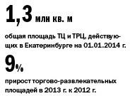 Рейтинг торговых центров Екатеринбурга 1