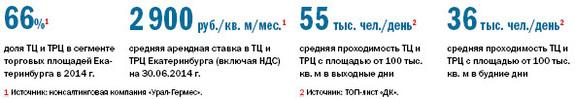 Рейтинг торговых центров Екатеринбурга 2