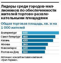 Рейтинг торговых центров Екатеринбурга 3