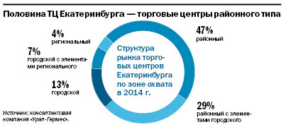 Рейтинг торговых центров Екатеринбурга 4