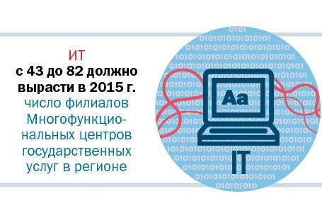 Рейтинг крупнейших компаний Свердловской области 2014 6