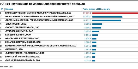 Рейтинг крупнейших компаний Свердловской области 2014 7