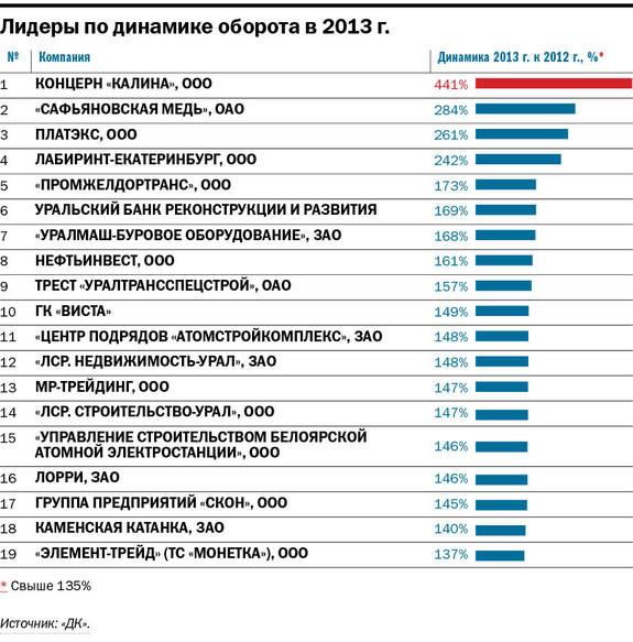 Рейтинг крупнейших компаний Свердловской области 2014 8