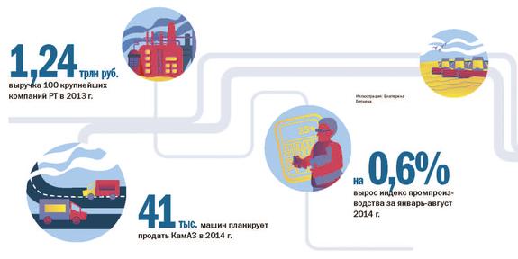 DK.RU  подготовил рейтинг крупнейших предприятий РТ  1