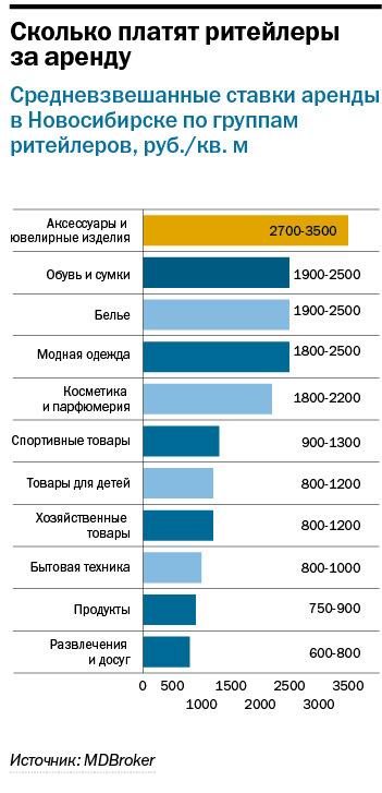 Рейтинг торговых центров Новосибирска 3