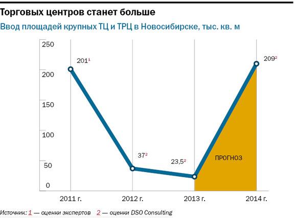 Рейтинг торговых центров Новосибирска 7