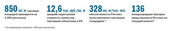 Рейтинг торговых центров Ростова-на-Дону 1