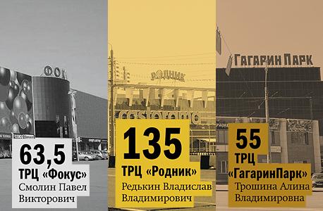 Рейтинг торговых центров  11