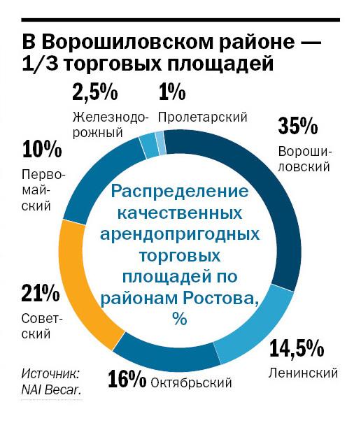 Рейтинг торговых центров Ростова-на-Дону 2