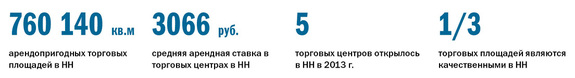Рейтинг торговых центров Нижнего Новгорода 1