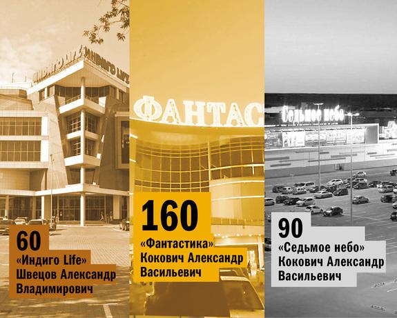 Рейтинг торговых центров Нижнего Новгорода 2