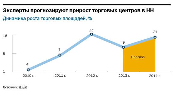 Рейтинг торговых центров Нижнего Новгорода 3