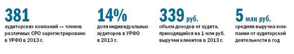 Рейтинг аудиторских компаний в Челябинске 11