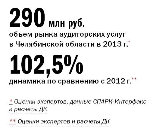 Рейтинг аудиторских компаний в Челябинске 12