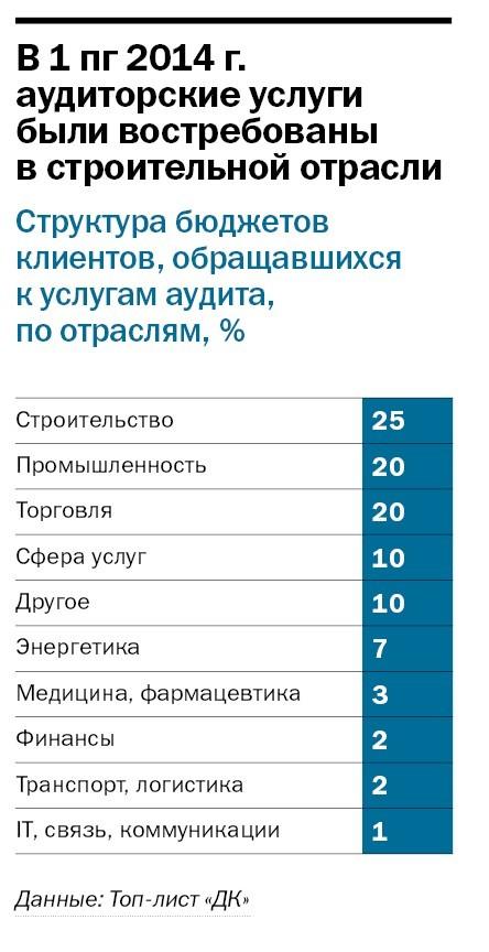 Рейтинг аудиторских компаний в Челябинске 20