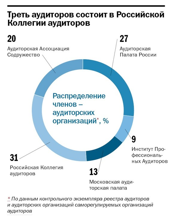 Рейтинг аудиторских компаний в Челябинске 21