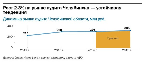 Рейтинг аудиторских компаний в Челябинске 19