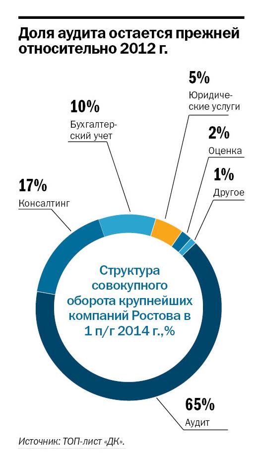 Рейтинг аудиторских компаний в Ростове-на-Дону 3