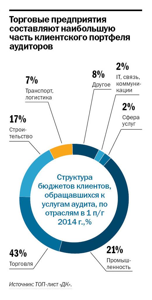 Рейтинг аудиторских компаний в Ростове-на-Дону 2