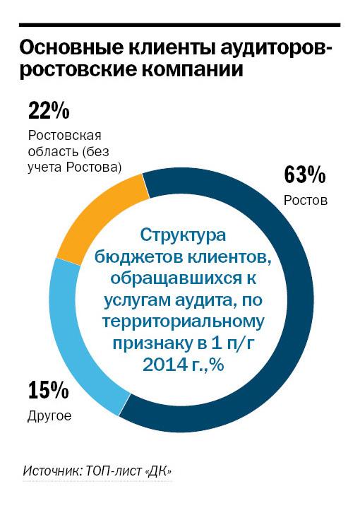 Рейтинг аудиторских компаний в Ростове-на-Дону 4