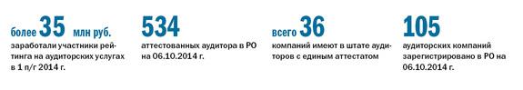 Рейтинг аудиторских компаний в Ростове-на-Дону 1