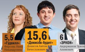 Рейтинг аудиторских компаний в Ростове-на-Дону 5