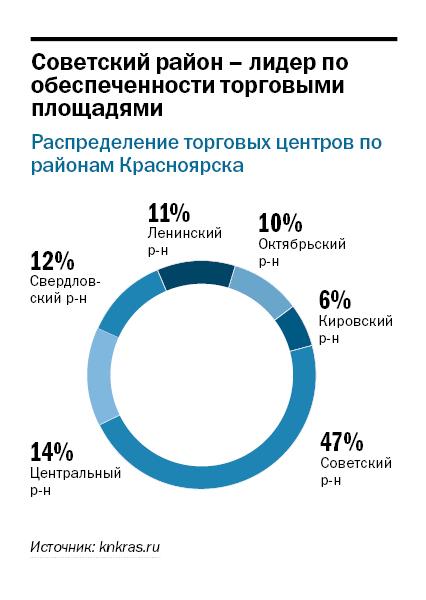 Рейтинг торговых центров Красноярска 1