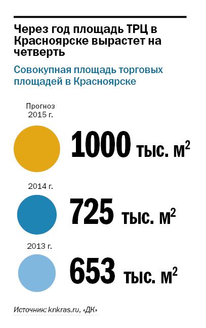 Рейтинг торговых центров Красноярска 4
