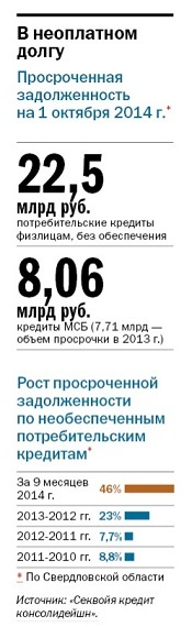 Рост «плохих» долгов на Урале заставит банки чаще продавать долги 1
