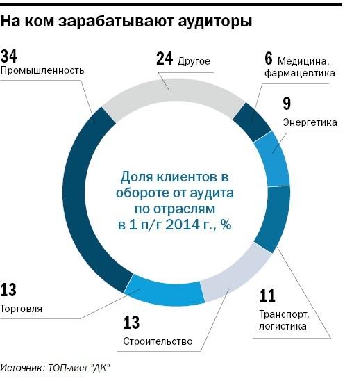 Рейтинг аудиторских компаний Новосибирска 1