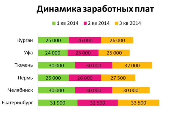 30 тысяч рублей в среднем желает получать житель Челябинска — ЦИФРА НЕДЕЛИ 1