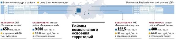 Районы комплексного освоения территорий 2