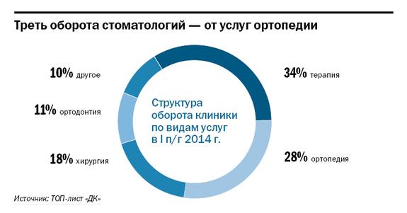 Рейтинг частных клиник в Красноярске 7
