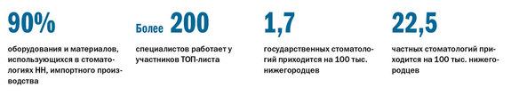 Рейтинг стоматологических клиник в Нижнем Новгороде 1