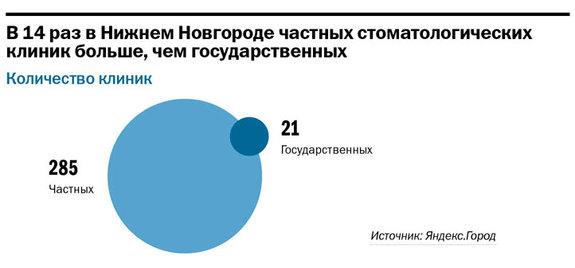 Рейтинг стоматологических клиник в Нижнем Новгороде 2