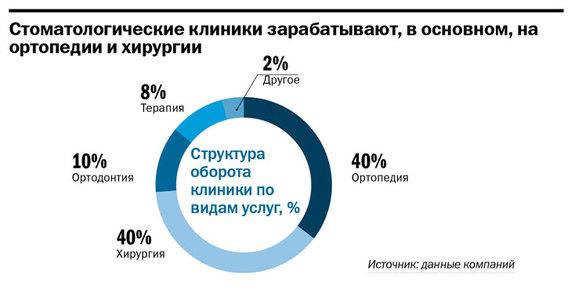Рейтинг стоматологических клиник в Нижнем Новгороде 3