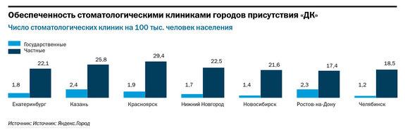 Рейтинг стоматологических клиник в Нижнем Новгороде 4