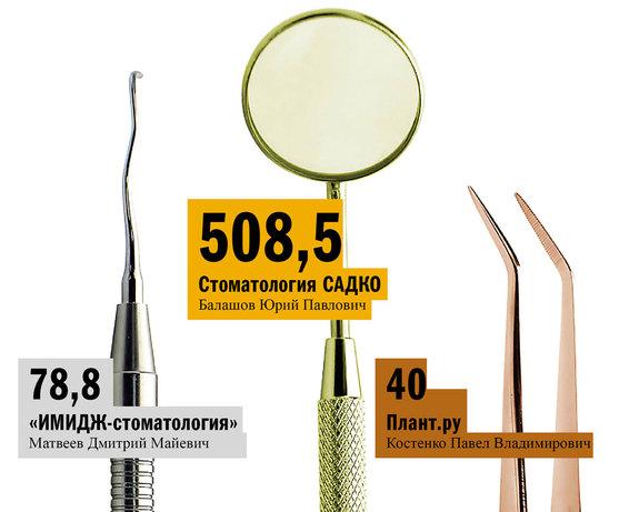 Рейтинг стоматологических клиник в Нижнем Новгороде 5